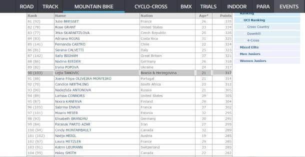 UCI ranking